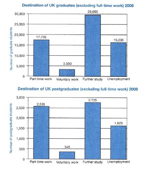 IELTS Writing Task 1 Analysis (UK Graduates Choosing Full-Time